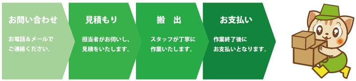 不用品回収サービスの流れ[お問い合わせ→お見積もり→搬出→お支払い